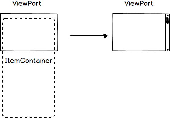 Virtuar Rendering with React